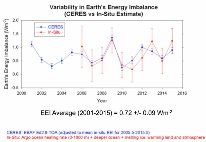 +0,72 W/m2. Kombinasjonen av ARGO og CERES gir oss et godt oversiktsbilde av en klode som varmes opp. (Bilde: Loeb/NASA)
