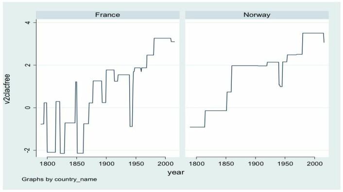 Figur 1: Akademisk frihet (v2clacfree fra V-Dem/HV-Dem) i Frankrike og Norge fra 1789–2016.