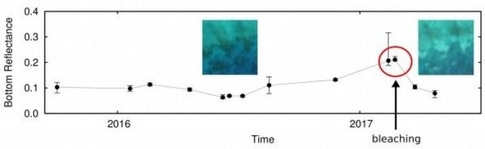 Farge på havbunn og koralldekke over tid i Barriererevet, sett av Sentinel-2. Sentinel/Copernicus/J. Hadley