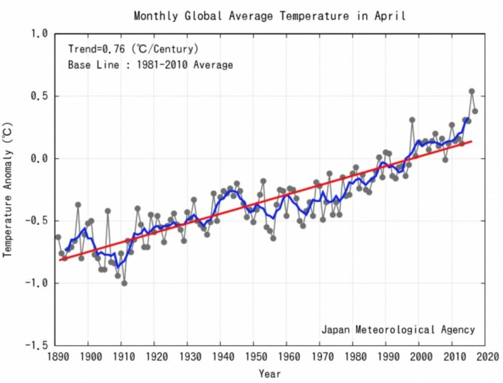 En meget varm april for global temperatur. (Bilde: JMA)