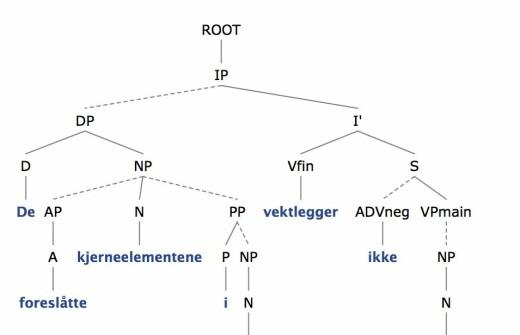 Fagfornying og språkstruktur i norskfaget