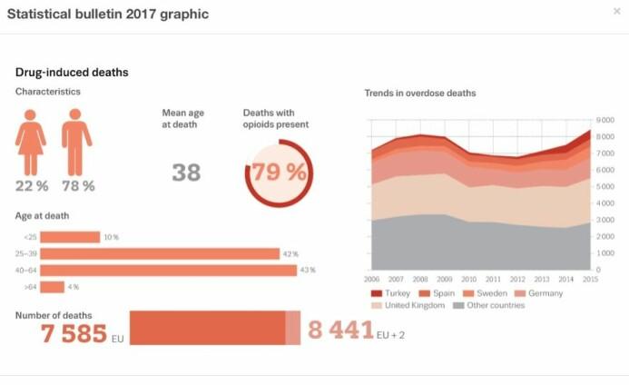 Denne grafiske fremstillingen av overdosedødsfall i Europa er utarbeidet av European Monitoring Centre for Drugs and Drug Addiction. Norge går i denne grafikken inn under «other countries» .