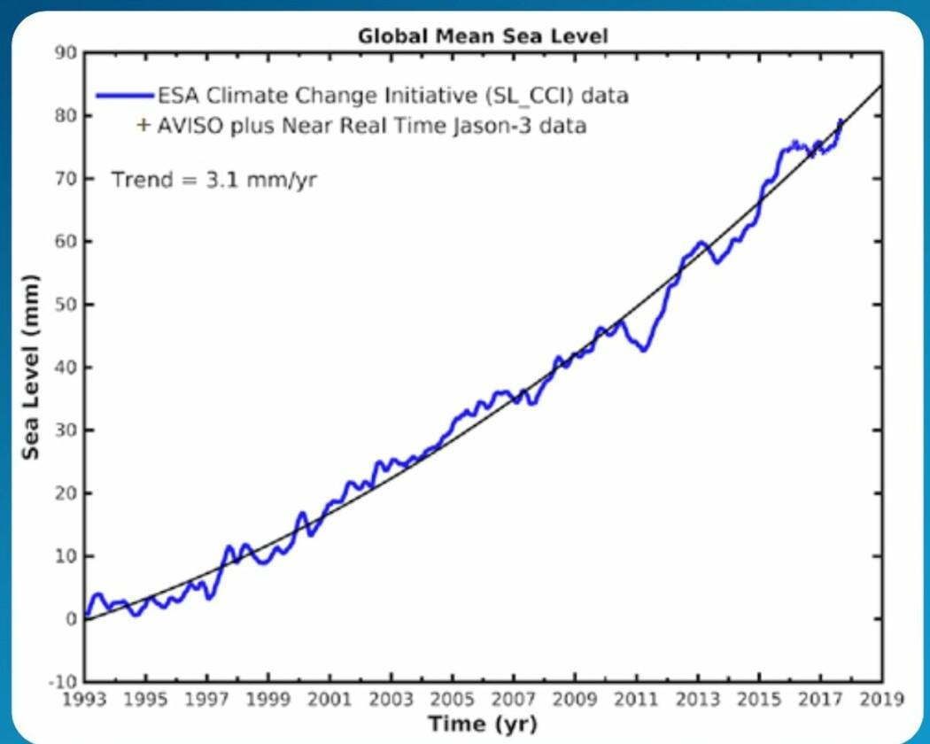 Figur 2: Globalt havnivå, med de nyeste korreksjonene. (Bilde: ESA)