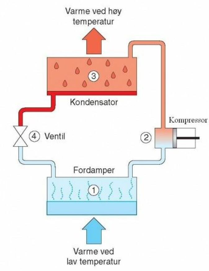 """""""Prinsippskisse av en luft til luft-varmepumpe som varmer opp et hus om vinteren. For at varmepumpa skal kunne hente varme fra utelufta, må temperaturen i fordamperen være enda lavere enn utelufta. I Norge stiller dette ekstra store krav til varmepumpa."""" (Foto: Bjørn Norheim, NDLA)"""