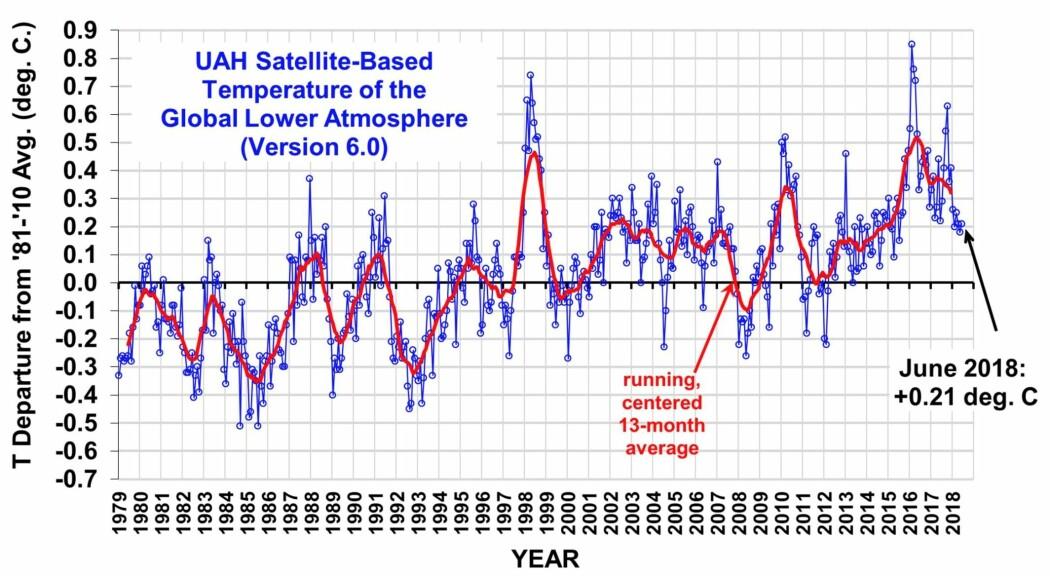 Global satellittmålt temperatur i nedre troposfære fra UAH. (Bilde fra Roy Spencers blogg)