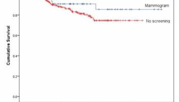 Overlevelse BRCA2 brystkreft uten tidligdiagnostikk, hos pasienter påvist ved årlig mammografi og hos pasienter påvist ved årlig magnetressonans-undersøkelse (MRI)  (Kilde: Hered Cancer Clin Pract. 2016; 14: 8.)