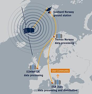 Datastrømmen fra vindsatellitten Aeolus. (Illustrasjon: ESA)