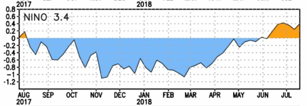 Det var La Nina i vinter, men nå nærmer Stillehavet seg nivået for en El Ninjo. (Bilde: NOAA)