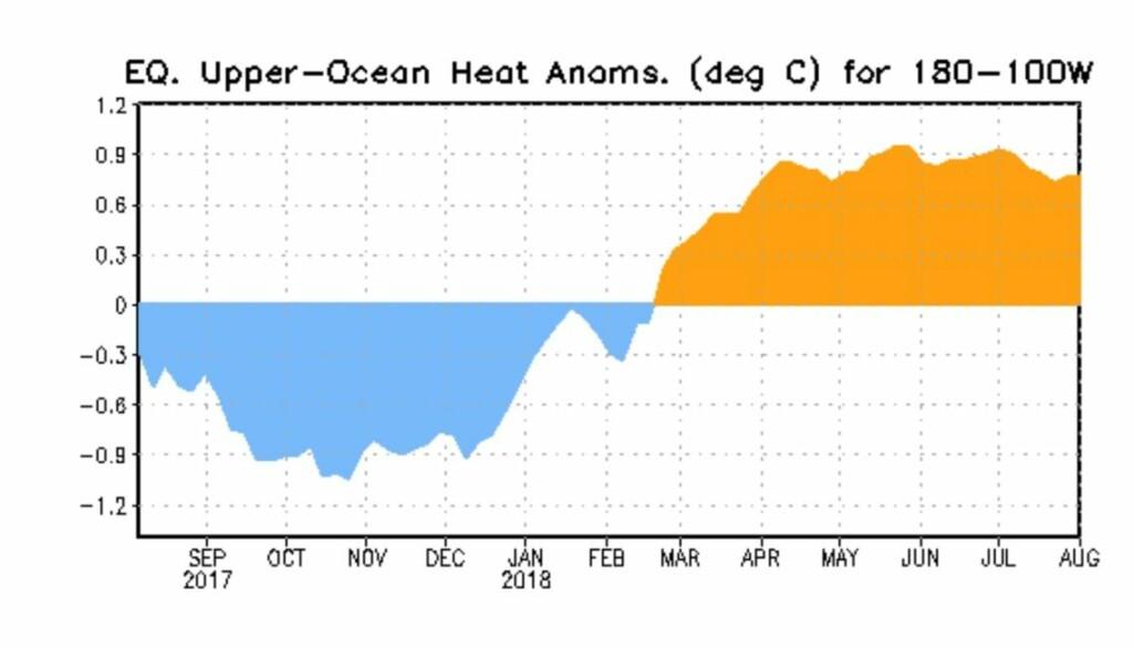 Det er ganske mye varmt vann under ekvatorlinjen øst i Stillehavet nå, og mer varmt vann er i kjømda. (Bilde: NOAA)
