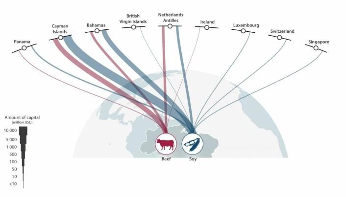 Figuren viser hvor pengeoverføringene kom fra. [Illustrasjon: Stockholm Resilience Centre].