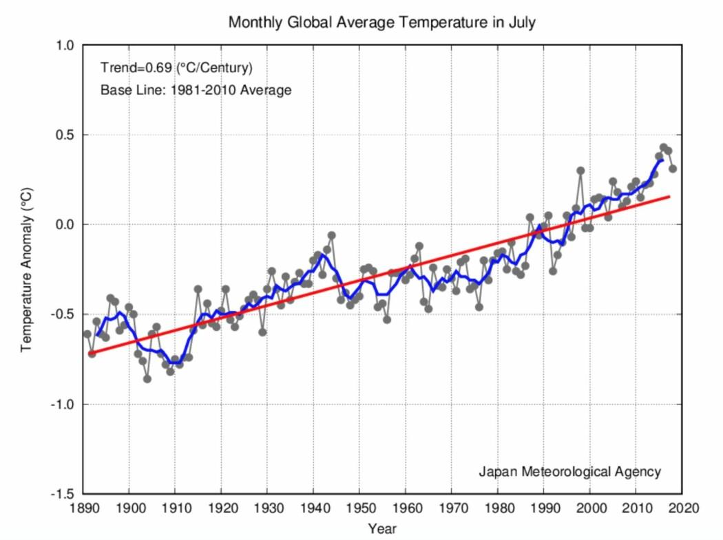 Flere av de globale temperatur-indikatorene hadde årets juli som den fjerde varmeste, her er kurven fra japanske JMA. (Bilde: JMA)