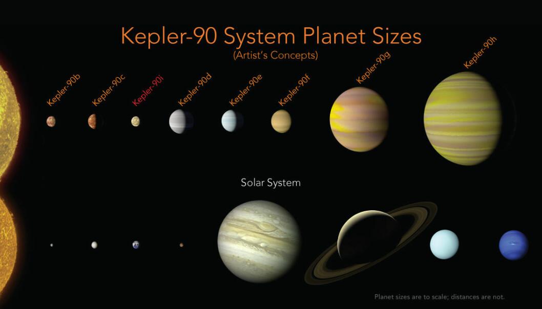 NASAs illustrasjon sammenligner planetene i vårt solsystem med Kepler-90s. (Illustrasjon: Ames Research Center, NASA)