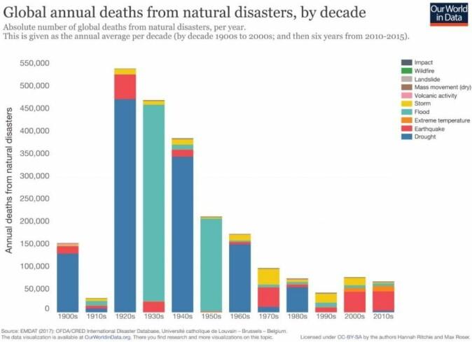 Figuren viser at antallet dødsfall på grunn av naturkatastrofer har falt siden 1920-tallet. Kilde: Our World in Data)