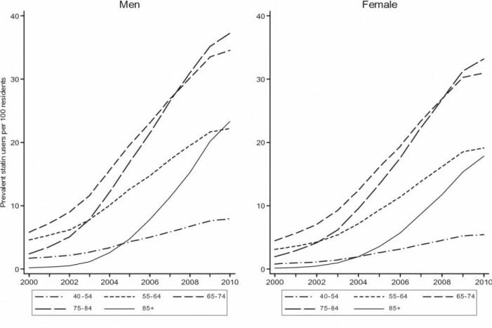 Forbruk av statiner, en kolesterolreduserende medisin, har steget jevnt i Danmark gjennom årene ifølge en stor studie fra 2015. (Illustration: Wallach Kildemoes et al.)