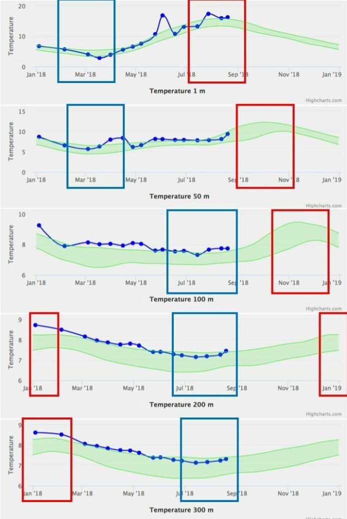 Temperatur fra 1, 50, 100, 200 og 300 meters dyp fra Sognesjøen. Grønt skravert område viser vanlig temperatur fra tidligere målinger, den blå linjen viser temperaturen i 2018. Der røde og blå rammene viser tidsrommet med høyest og lavest temperatur, som svarer til tidsrommet for sommer eller vinter på de ulike dyp.