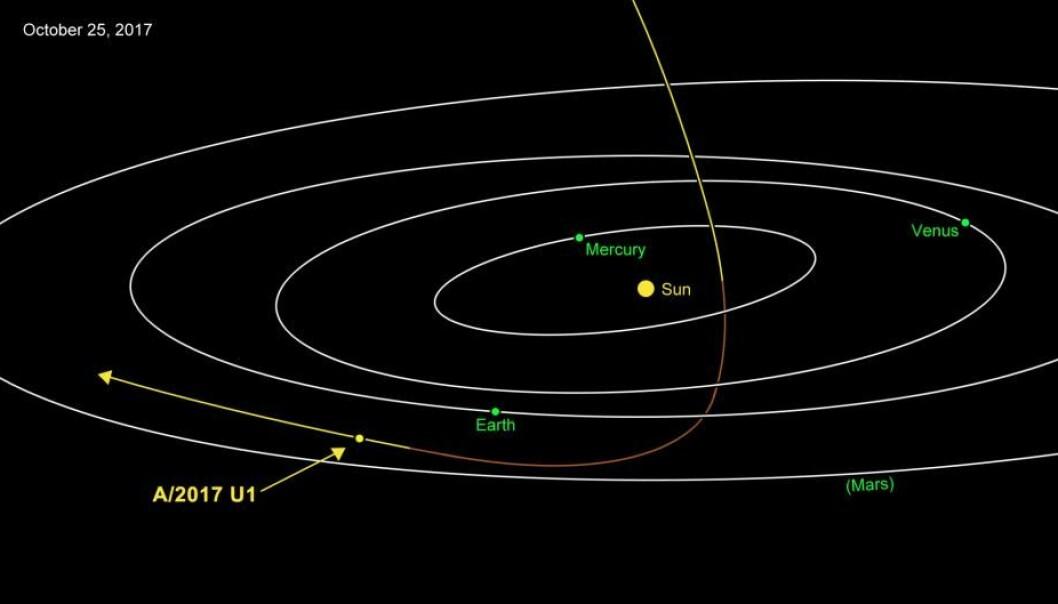 Et ukjent objekt har en usedvanlig bane gjennom solsystemet, og astronomer mener den er på visitt fra en fremmed stjerne.  (Illustrasjon: NASA)