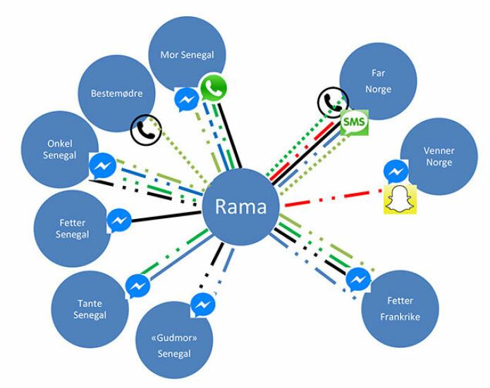 Ramas mediegram viser at hun tar fra fem ulike språk når hun kommuniserer med familie og nære venner i Norge, Senegal og Frankrike. (Illustrasjon: UiO)