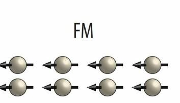 Grunnen til at et materiale er ferromagnetisk er at en overvekt av atomene har magnetismen orientert i samme retning. I sum blir dette til et materiale som oppleves som magnetisk også i makroskopisk målestokk. (Illustrasjon: Erik Folven, NTNU)