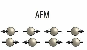 I antiferromagneter er ikke magnetismen på atomnivå organisert i samme retning, som i de vanlige magnetene. Isteden er denne organisert i et mønster der magnetismen knyttet til ett atom peker i motsatt retning av naboens. (Illustrasjon: Erik Folven, NTNU)