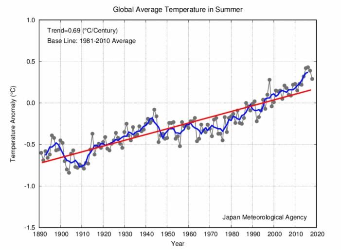 Global temperatur i sesongen juni/juli/august. (Bilde: JMA)
