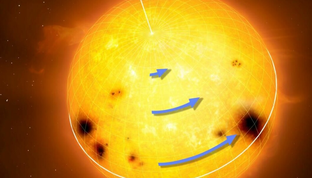Sollignende stjerner roterer med ulik hastighet ved ekvator og ved polene. De blå pilene viser hastigheten på ulike breddegrader. (Figur: MPI for Solar System Research/MarkGarlick.com)