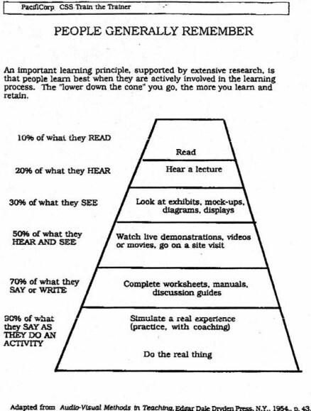 En eldre versjon av læringspyramiden fra 1954.