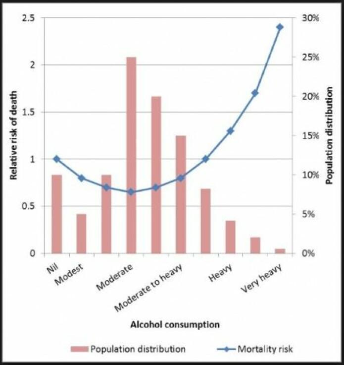Mange studier har vist en såkalt J-formet sammenheng mellom alkoholinntak og sykdom. Grafen her er et eksempel på dette og viser hvor mye dødeligheten stiger eller faller, alt etter hvor mye man drikker. (Illustrasjon: Bergman et al. 2014)
