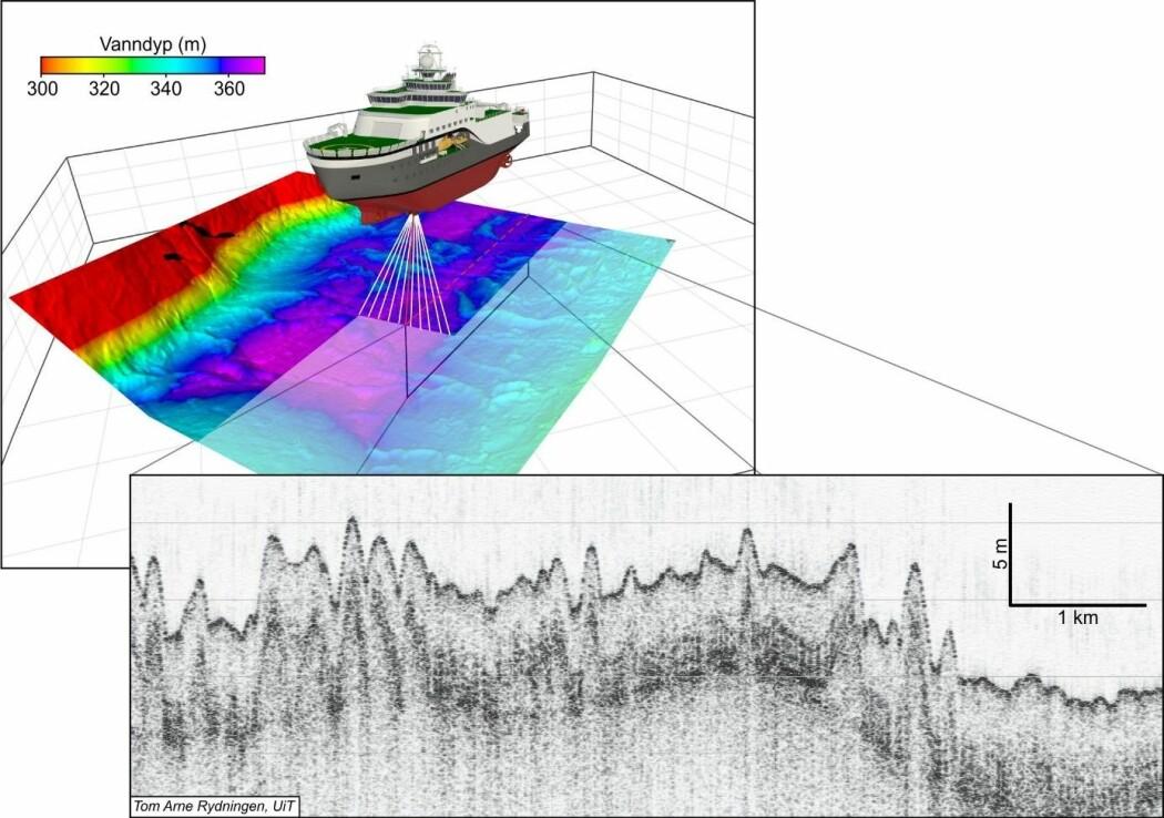 Multistrålekkoloddet til FF «Kronprins Haakon» gir et tredimensjonalt bilde av havbunnen, mens penetrasjonsekkoloddet gir et snitt gjennom avleiringene i undergrunnen. (Figur: Tom Arne Rydningen / UiT)
