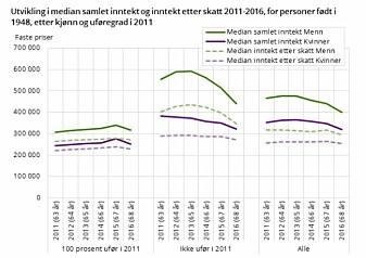 Disse figurene viser utviklingen i median inntekt (den midterste inntekten) etter skatt i årene 2011-2016, for alle personer født i 1948. Dette er altså utviklingen fra de var 62 år til de ble 67 år (alderspensjonister). Inntektsnedgangen er klart størst for ikke-uføre menn. Uføre kvinner og uføre menn økte inntekten etter skatt noe. På PC kan du KLIKKE på forstørrelsesglasset for å få figuren større. (Kilde og figur: SSB)