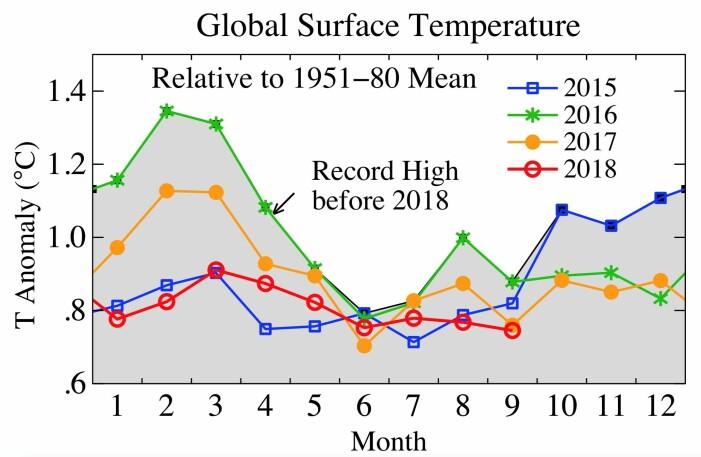 Månedsverdier for global temperatur i 2018 og noen av de varmeste årene (Bilde: NASA GISS/Columbia University)