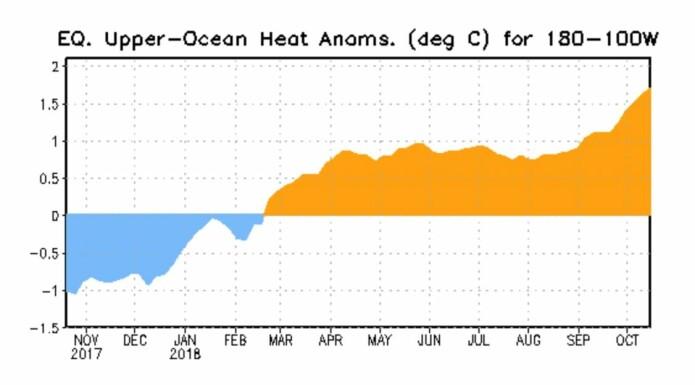 Temperaturanomali under overflaten øst i Stillehavet. (Bilde: NOAA)
