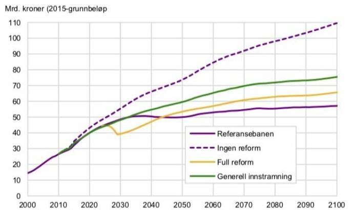 Linjene viser fire ulike alternativer for utgifter til offentlig ansattes pensjoner. Stiplet linje viser de galopperende utgiftene det hadde blitt helt uten noen pensjonsreform. Lilla linje (Referansebanen) viser utgiftene med pensjonsreformen i 2011, men uten avtalen som ble inngått nå i 2018. Gul linje viser utgiftene med både 2011-reformen og 2018-avtalen. Altså slik det nå blir. (Kilde og grafikk: SSB)