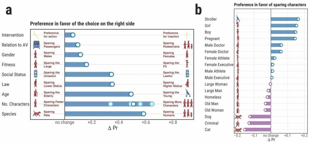 Figur a: Slik vektet folk folk forskjellige hensyn. Figur b: viser hvilke karakterer som ble drept oftest og sjeldnest.