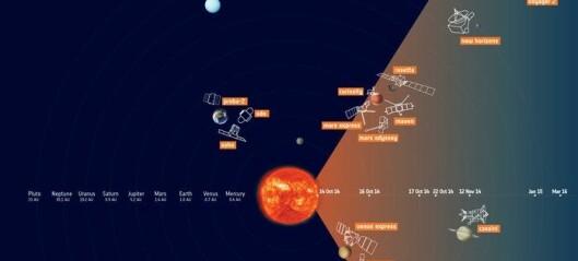 Målte utbrudd på sola i hele solsystemet