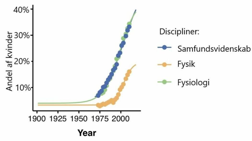Grafen viser hvor mye antallet kvinnelige forskere i samfunnsvitenskaper (for eksempel økonomi), fysikk og fysiologi (medisin) har steget på amerikanske universiteter siden 1901. (Illustrasjon: Niels Bohr Institutet)