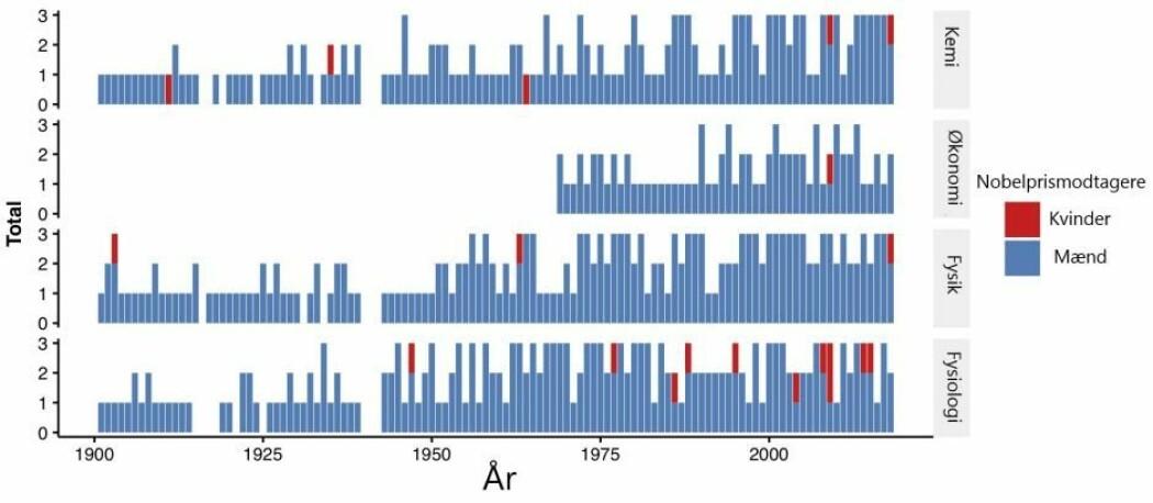 De blå søylene viser hvor mange menn som har fått nobelpriser i fysikk, kjemi, fysiologi og økonomi. De røde er kvinner. (Illustrasjon: Niels Bohr-instituttet)