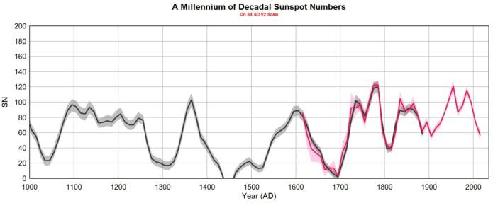 Den nye solflekk-kurven, basert på målinger av solflekker og magnetfelt, samt radioaktivt beryllium og karbon. (Bilde: Leif Svalgaard)
