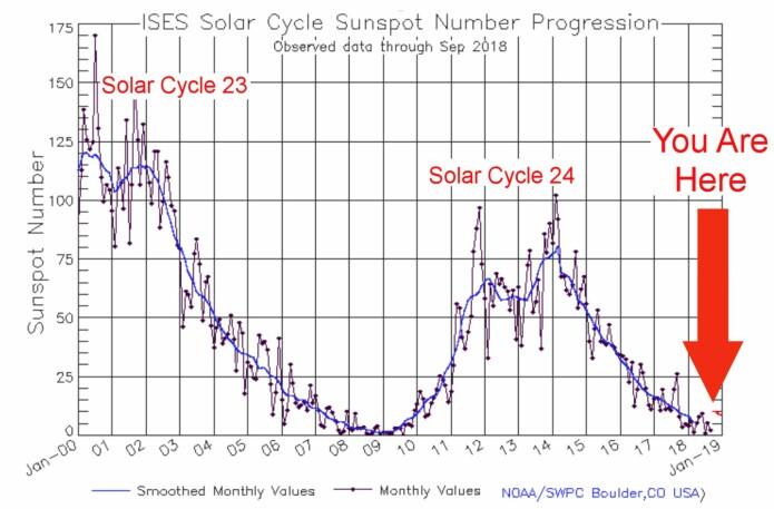 Vi er nå nær minimum for en meget svak solflekksyklus. (Bilde: NOAA/SWPC)