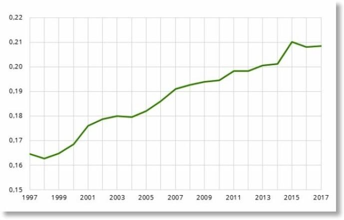 Denne figuren viser utviklingen i Gini-koeffisienten for månedslønn fra 1997 til 2017. Her er det lett å se hvordan lønnsulikheten har økt år for år. I 1997 var Gini-koeffisienten for månedslønna 0,165. I 2017 var Gini steget til 0,208. Altså en betydelig skjevere lønnsfordeling. Legg merke til hvor jevn utviklingen i retning av en skjevere fordeling har vært de siste 20 årene. Økningen år for år er moderat, men den akkumulerer seg over flere år til å bli betydelig. Legg også merke til nedgangen fra 2015 til 2016, da mange høytlønte i oljenæringen mistet jobber. (Tall og grafikk: SSB)