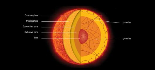 Solas kjerne snurrer fire ganger raskere enn overflaten
