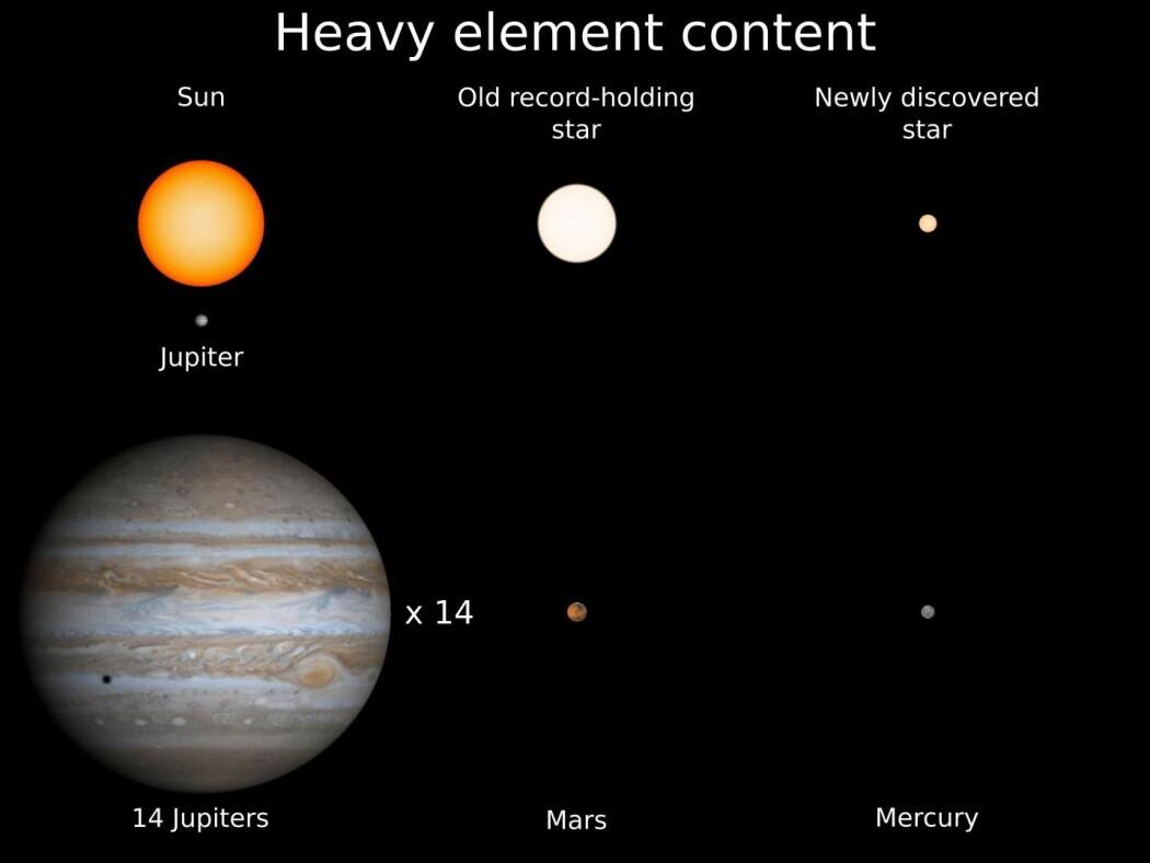 Forskerne har forsøkt å beskrive hvordan den gamle lille stjernen er, sammenlignet med kjente størrelser: Den har bare 14 prosent av massen til vår egen sol, og er mye mindre enn den forrige rekordgamle stjernen vi har funnet. Og mens sola vår inneholder tunge grunnstoffer tilsvarende 14 Jupiter-planeter, har 2MASS J18082002–5104378 B bare en liten merkur. (Illustrasjon: 2MASS J18082002–5104378 B)