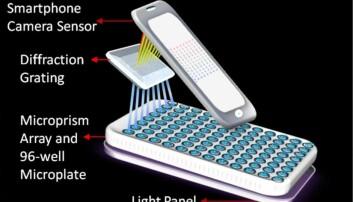 Smarttelefonspektometeret bruker kameraet til å identifisere biomarkører for lungekreft, brystkreft, prostatakreft og kreft i eggstokkene.  (Foto: Washington State University)