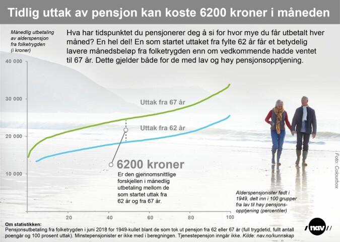 Nav har lagd denne grafikken for å vise forskjellen i alderspensjon for personer født i 1949, avhengig av om de pensjonerer seg 62 eller 67 år gamle. Alderspensjonistene er her delt inn i hundre grupper (persentiler) avhengig av hvor høy pensjonsopptjening de har. Gjennomsnittsforskjellen er altså 6200 kroner i måneden. Tallene gjelder kun pensjon fra folketrygden, altså ikke tjenestepensjonen du mottar som offentlig ansatt eller privatansatt. (Tall og grafikk: NAV)