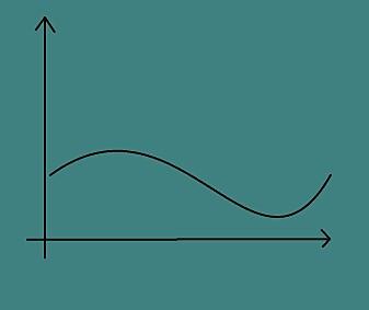 Stensønes og Fornæss Wold ønsker å løse problemer slik at svaret blir elegant, slik som i denne grafen. Kiyoshi Oka demonstrerte at det noen ganger er mulig å bruke 'den store verktøykassa' for å nærme seg en elegant løsning. (Illustrasjon: Karoline Kvellestad Isaksen)