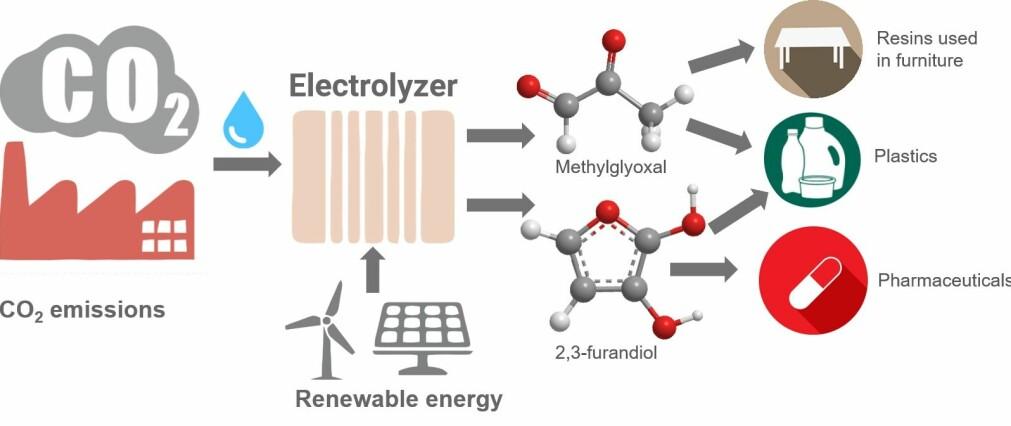 Illustrasjon som viser hvordan utslipp sammen med vann kan konverteres via elektrolyse drevet av fornybar strøm til å bli nyttige produkter. Molekylene forskerne laget var blant annet 2,3- furandiol og methylglyoxal. (Illustrasjon: Karin Calvinho/Rutgers University-New Brunswick).