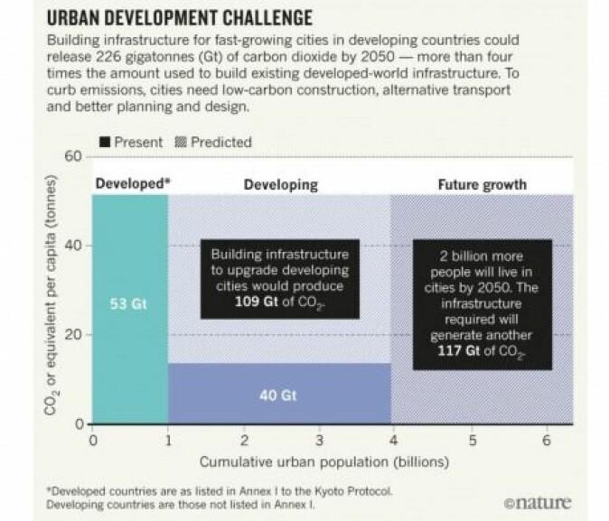 Byene vokser og vokser. Hvis CO₂-utslippene ikke skal fortsette å vokse, vil det kreve alternativ transport og bedre planlegging. Denne grafikken stammer fra en Nature-artikkel fra 2018 som Diana Vorsatz var medforfatter for.