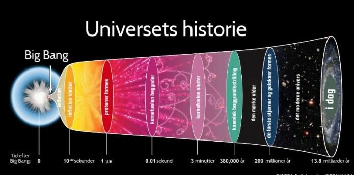 På tidslinjen kan du se hvordan elementene i universet har utviklet seg til det universet vi kjenner i dag. (Illustrasjon: The AstronomyBum / Wikimedia)