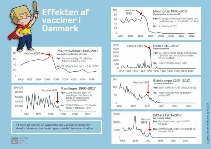 Se illustrasjon i høyere kvalitet (pdf) på hjemmesiden til Statens Serum Institut.