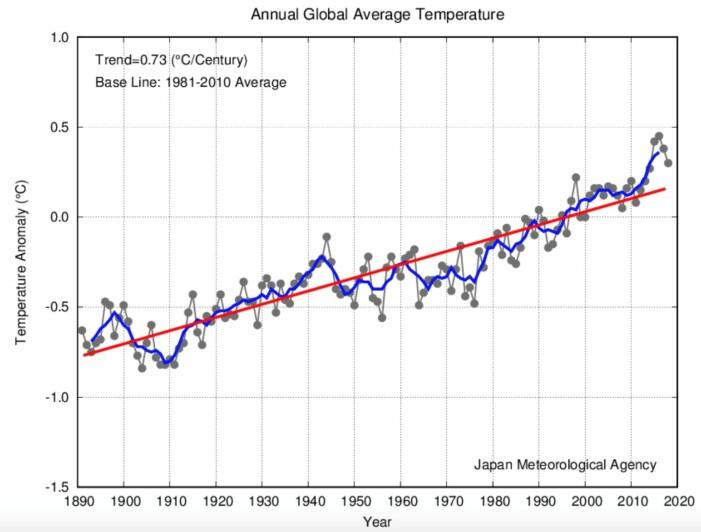 2018 ble det fjerde varmeste året målt ved overflaten. (Bilde: JMA)