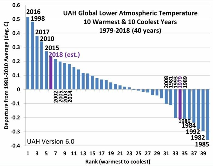 2018 ble det sjette varmeste året i nedre troposfære, i følge UAHs analyse av satellittmålingene. (Bilde fra Roy Spencers blogg).